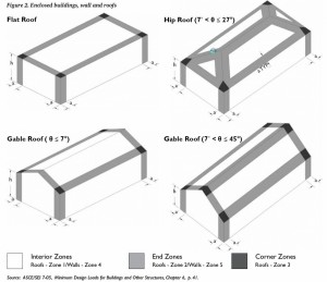 Roof Types and Zones