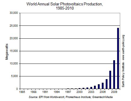 PV  Annual Production Chart