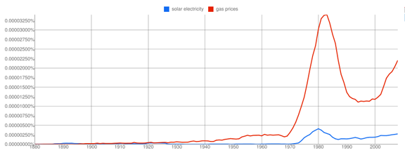 solar gas chart1 Solar Electricity vs Gas Prices