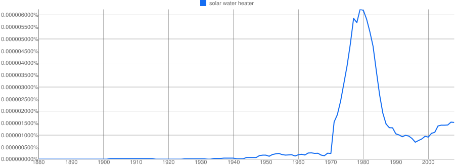 solar water heater Solar Electricity vs Gas Prices