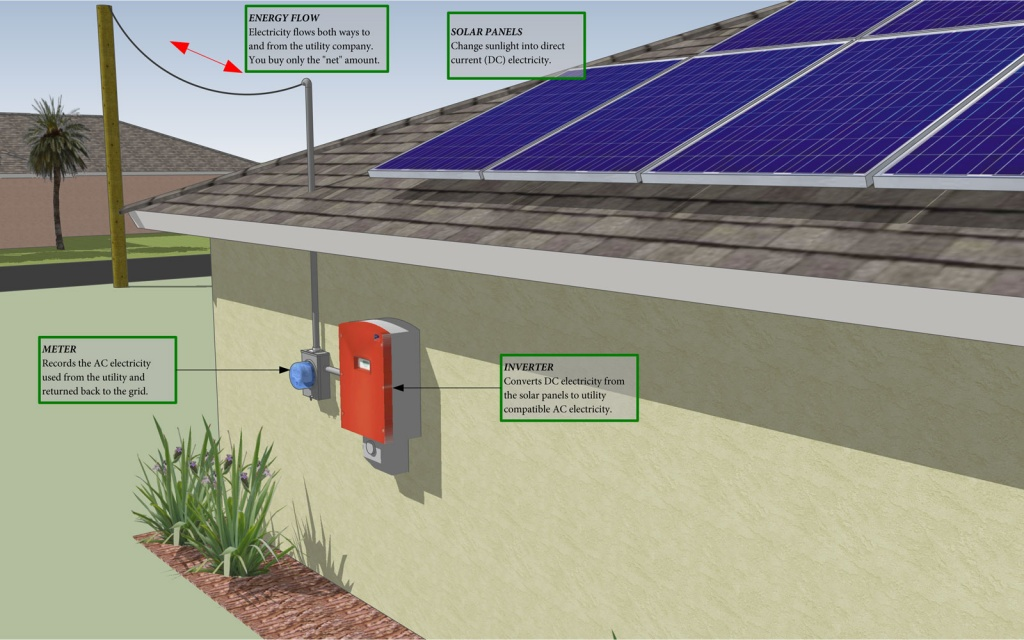 Solar House Explanation How does a solar electric system work?