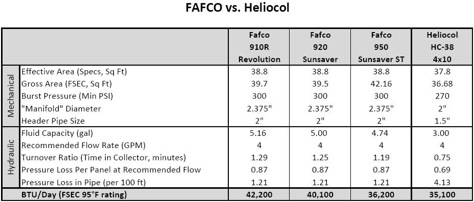 Fafco vs Heliocol Comparison