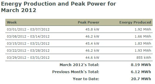 March Solar Electric Performance