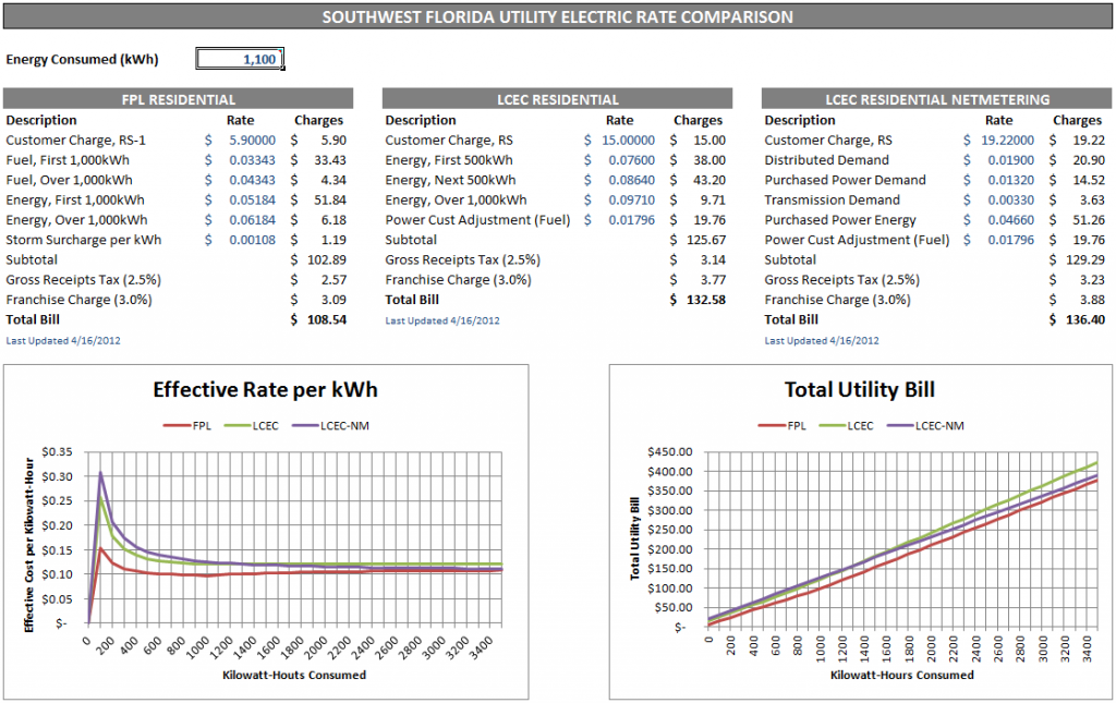 SW Florida Utility Rate Excel Spreadsheet Comparison of Southwest Florida Utility Electric Rates