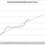 Florida Residential Energy Prices2 150x150 Florida Residential Electricity Prices