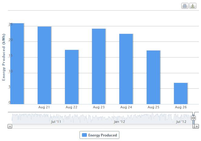 PV Energy Output During Tropical Storm Isaac