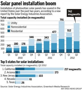 SEIA Solar Installations Q2 2012 276x300 Florida Solar Energy Falls Further Behind in Q2 2012