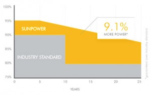 SunPower Warranty provides 9.1% more power guarantee