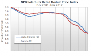 Solar Panel Price Plummet. Source: Solarbuzz