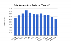 Daily Average Solar Radiation, Tampa, FL