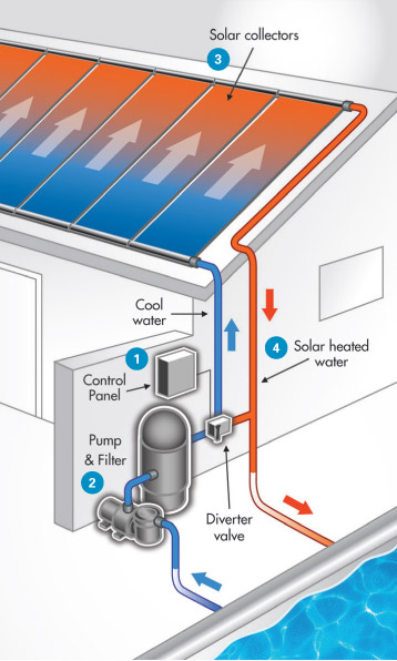 Solar Pool Heater Diagram How Does a Solar Pool Heater Work?