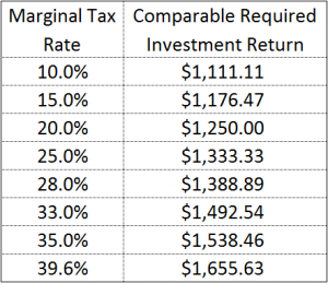 Investment Return Required Compared to $1,000 Solar Investment Return