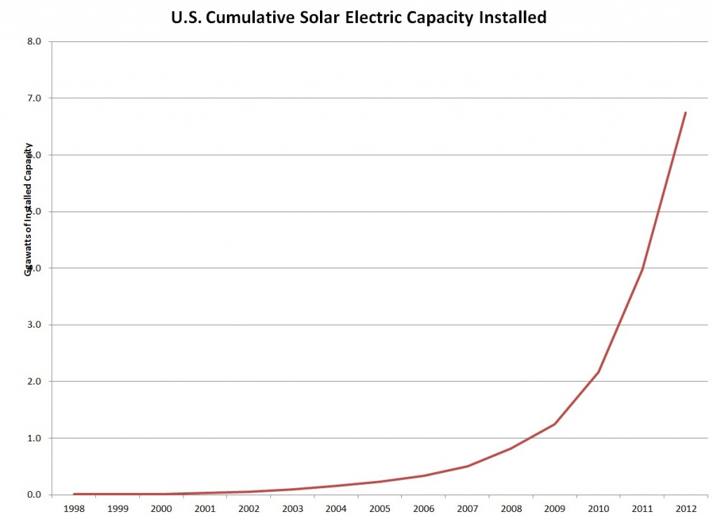 2013 08 16 15 33 47 Cumulative Solar Capacity Installed in the U.S.